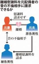 夫婦と不倫相手三角関係相関図